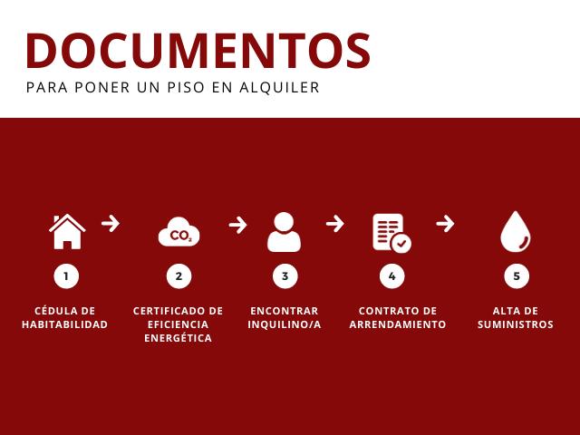 Infografía Documentos para poner un piso en alquiler