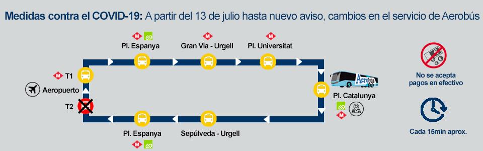 Ruta Aerobús Barcelona